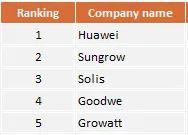 Top 5 legnagyobb kínai inverter gyártó